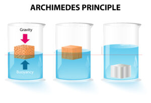 the illustration shows archimedes principle
